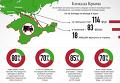 Продовольственная блокада Крыма