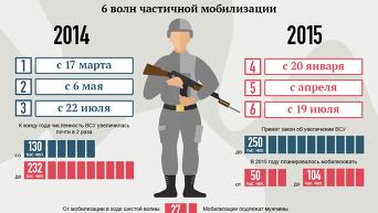 Все волны мобилизации в Украине. Инфографика