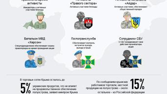 Гражданская блокада Крыма. Инфографика