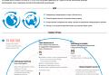 Структура и история ООН. Инфографика