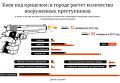Рост числа вооруженных преступников в Киеве. Инфографика