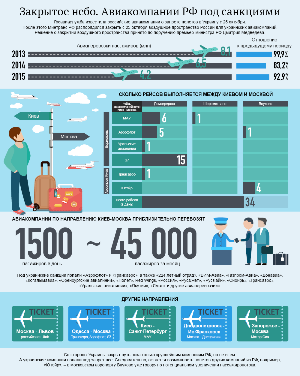 Закрытое небо. Авиакомпании РФ под санкциями. Инфографика.