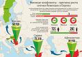 Военные конфликты - причина роста потока беженцев в Европу. Инфографика