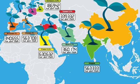 10 стран, которые имеют наибольшую часть в экспорте агропродукции