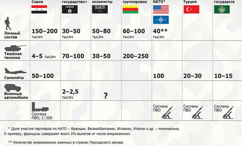 Расклад противоборствующих сил в Сирии. Инфографика