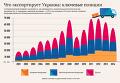 Что экспортирует Украина. Инфографика