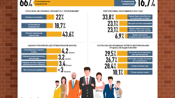 Оценка ситуации в Украине и перспектив ее развития. Инфографика