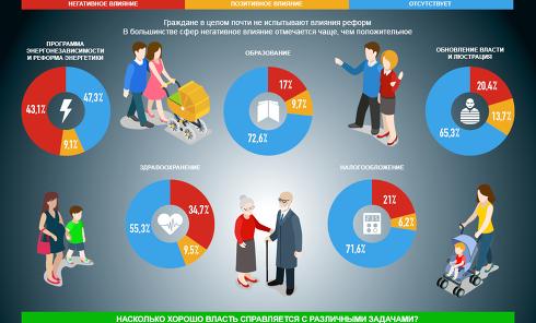 Оценка реформирования Украины. Инфографика