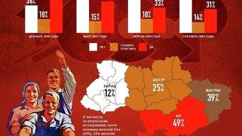 Уровень ностальгии по СССР среди украинцев. Инфографика