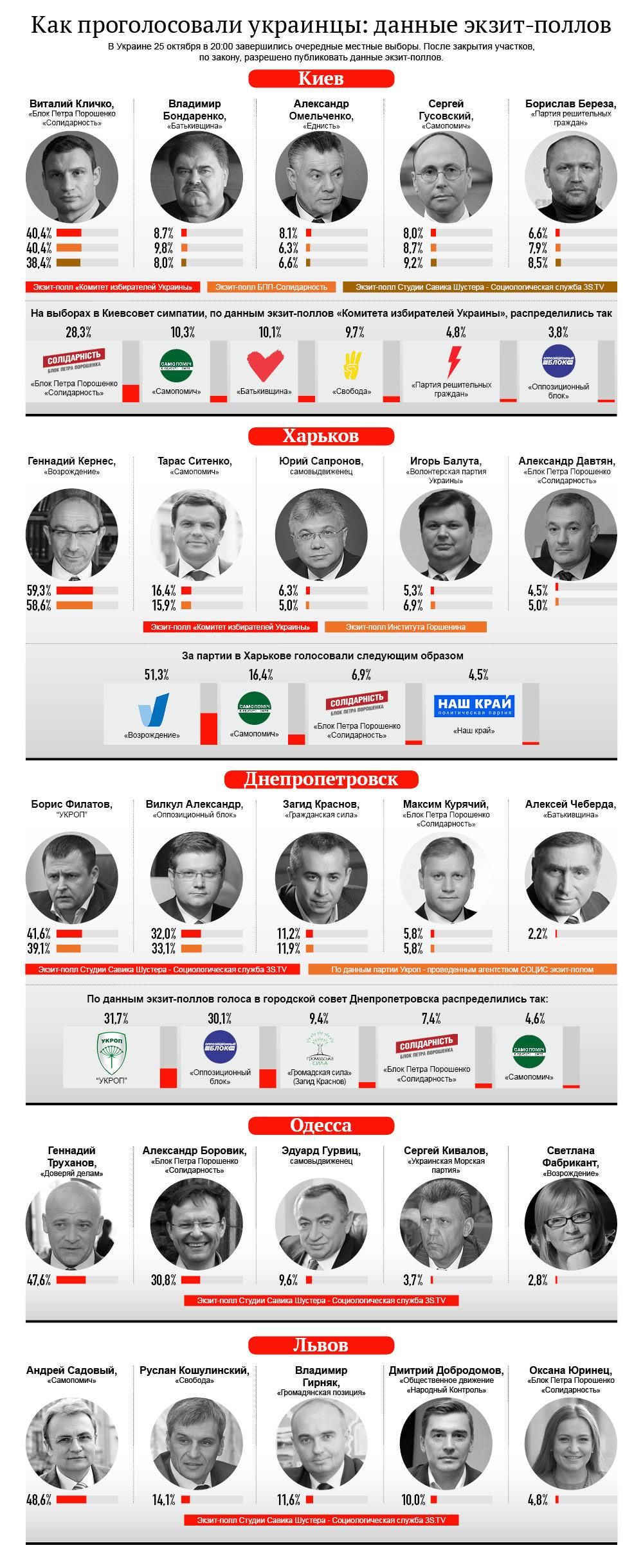 Как проголосовали украинцы: данные экзит-полов