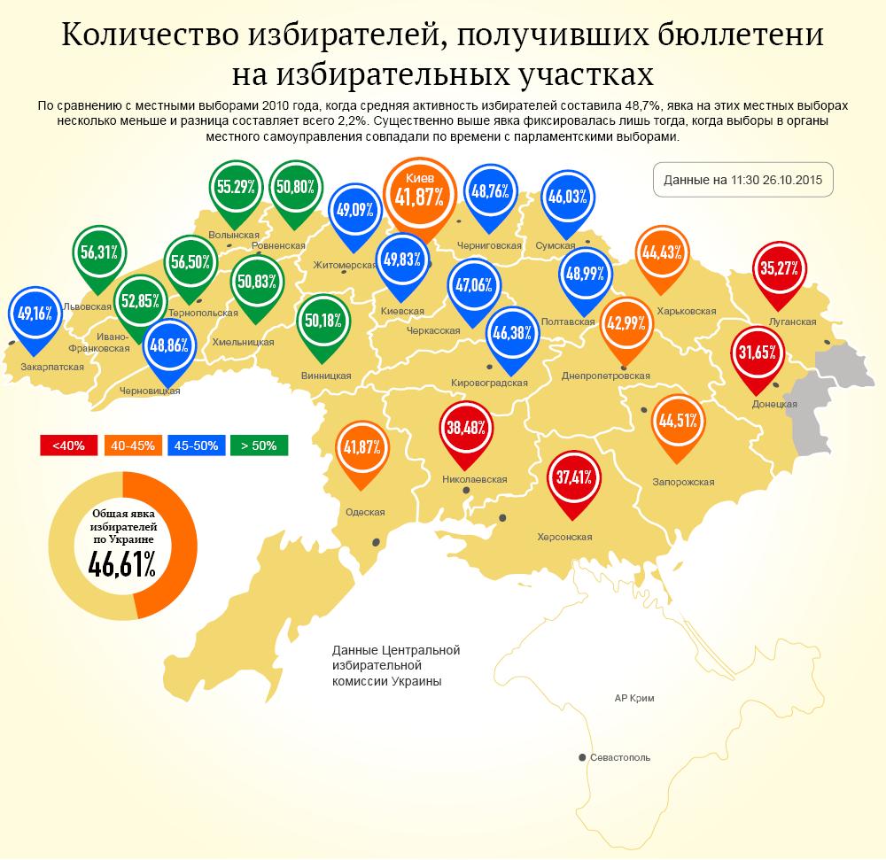 Явка избирателей на выборах в Украине. Инфографика