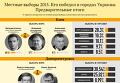 Местные выборы 2015. Кто победил в городах Украины. Инфографика