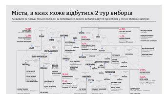 Города Украины, в которых может состоятся второй тур выборов мэра. Инфографика