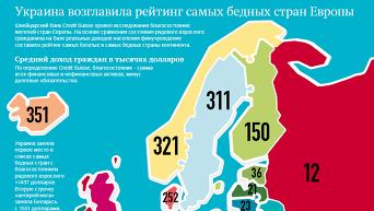 Украина возглавила рейтинг самых бедных стран. Инфографика