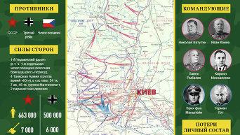 Наступательная операция по освобождению Киева. Инфографика